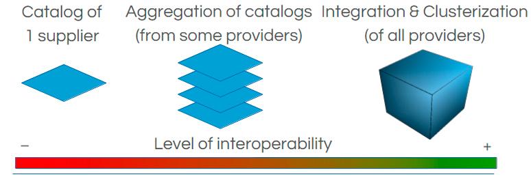 InteroperabilidadEN