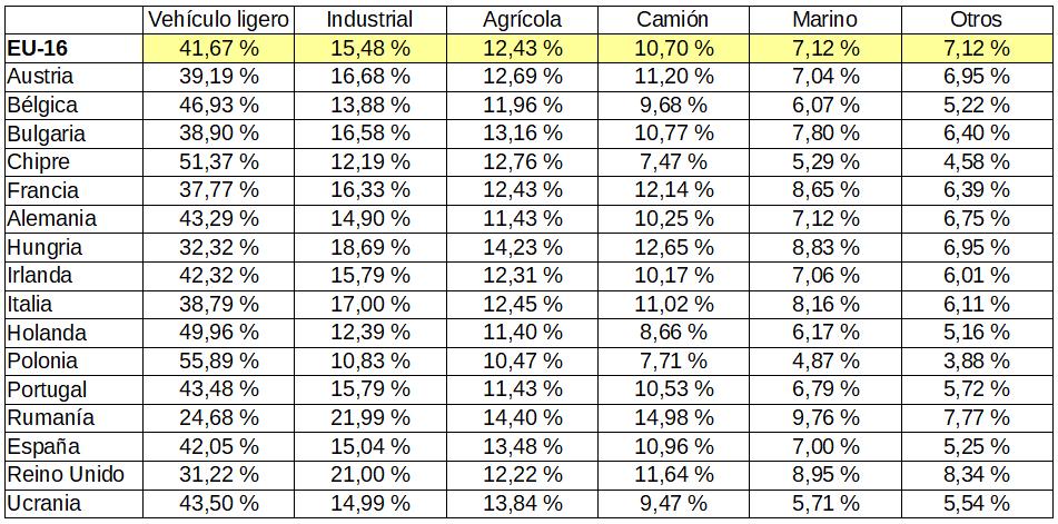 Europe demand-table1 ESP