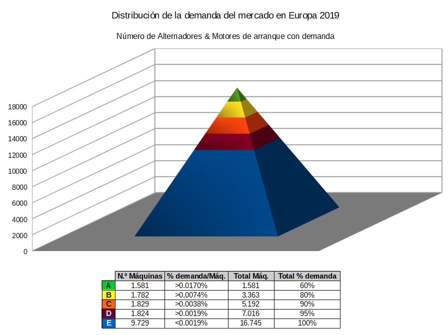 European pyramid 2019 ESP